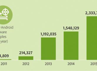 Más de 2,3 millones de nuevas amenazas para Android en 2015