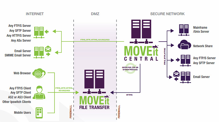 Moveit Central Architecture