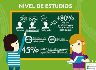 Situación actual del trabajo independiente en América Latina